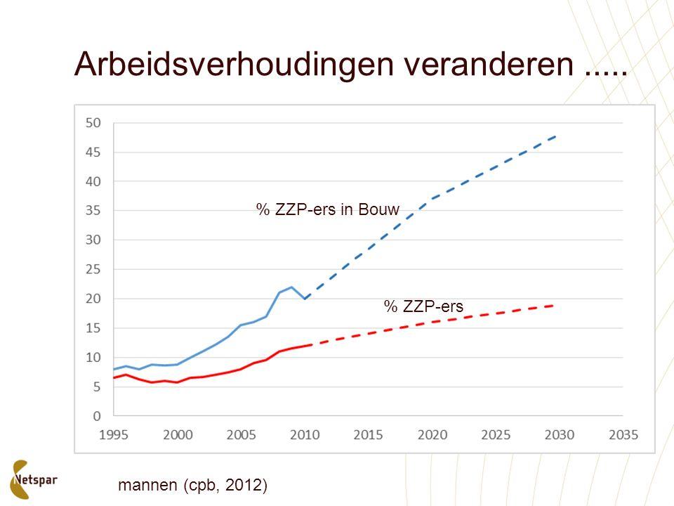 Arbeidsverhoudingen veranderen..... % ZZP-ers in Bouw % ZZP-ers mannen (cpb, 2012)