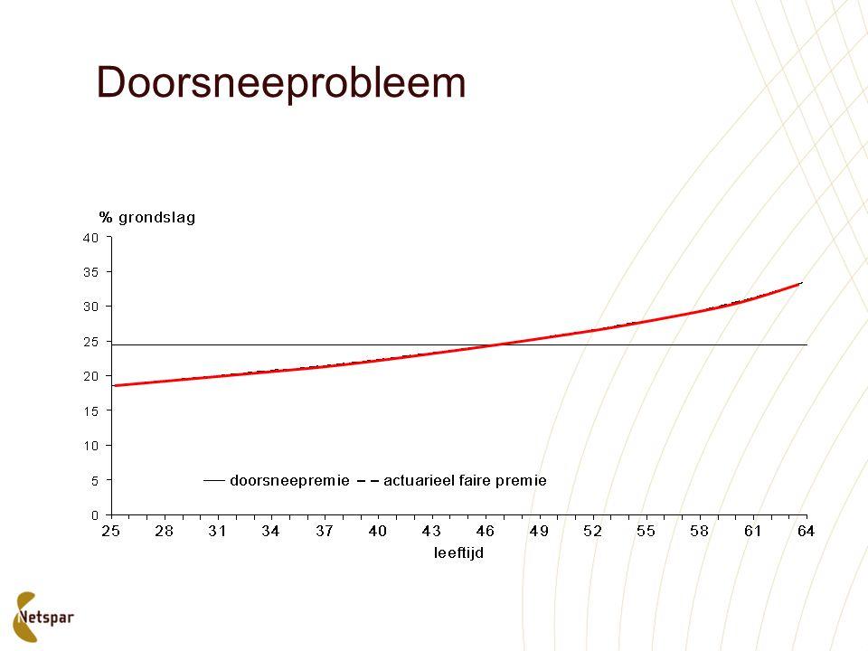 Doorsneeprobleem