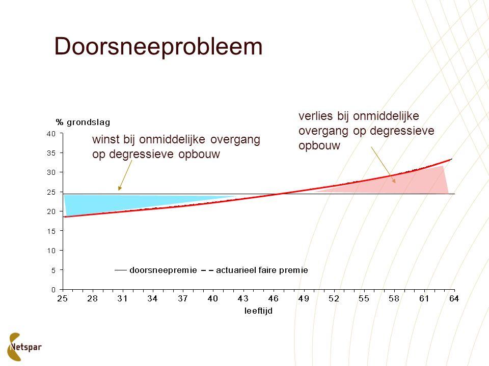 Doorsneeprobleem verlies bij onmiddelijke overgang op degressieve opbouw winst bij onmiddelijke overgang op degressieve opbouw