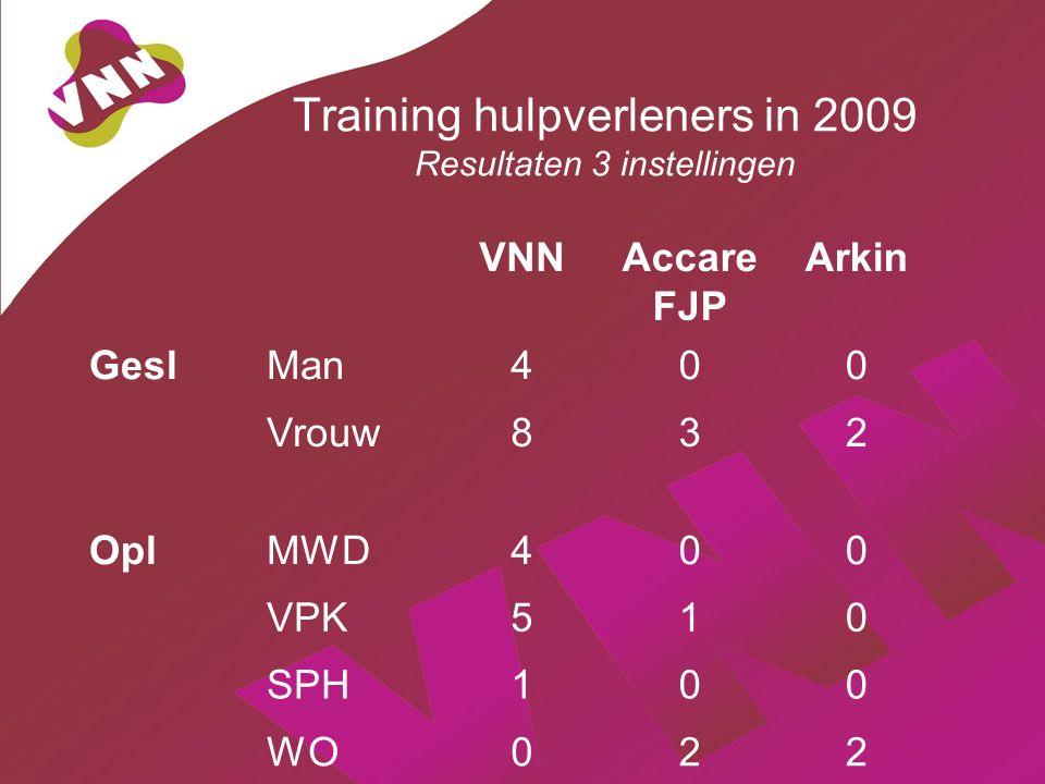 Training hulpverleners in 2009 Resultaten 3 instellingen VNNAccare FJP Arkin GeslMan400 Vrouw832 OplMWD400 VPK510 SPH100 WO022