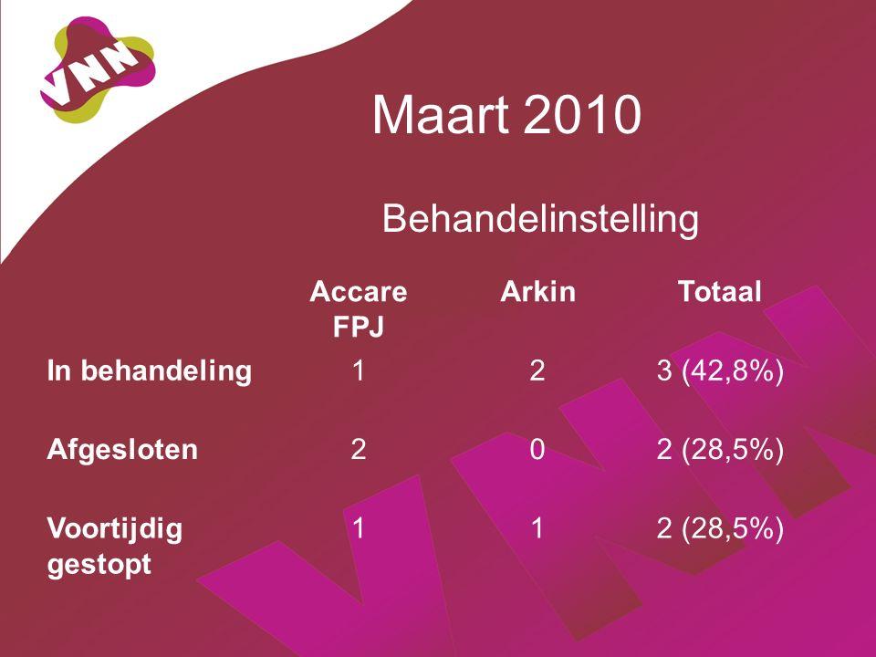 Maart 2010 Behandelinstelling Accare FPJ ArkinTotaal In behandeling123 (42,8%) Afgesloten202 (28,5%) Voortijdig gestopt 112 (28,5%)
