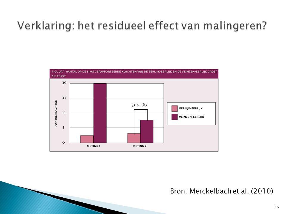 p <.05 Bron: Merckelbach et al. (2010) 26