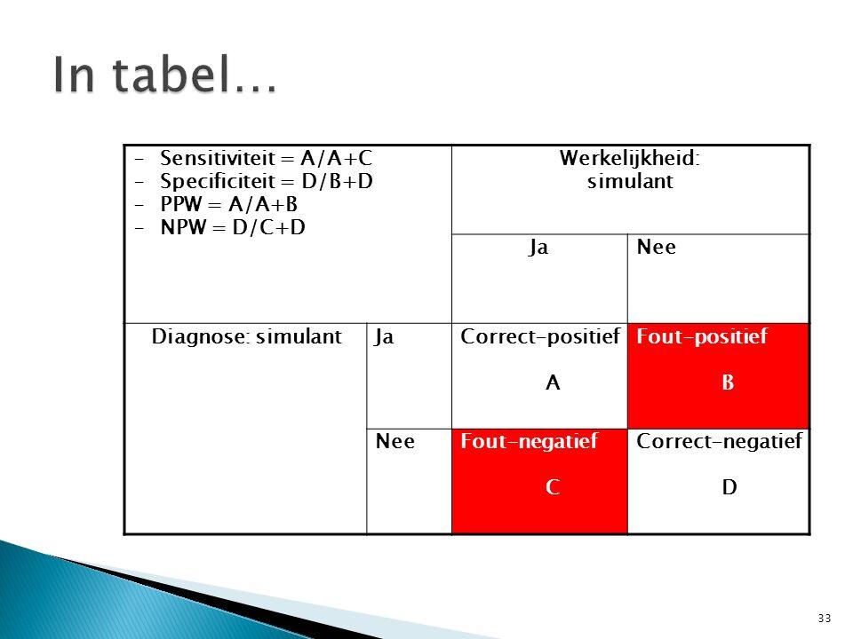 -Sensitiviteit = A/A+C -Specificiteit = D/B+D -PPW = A/A+B -NPW = D/C+D Werkelijkheid: simulant JaNee Diagnose: simulantJa Correct-positief A Fout-pos