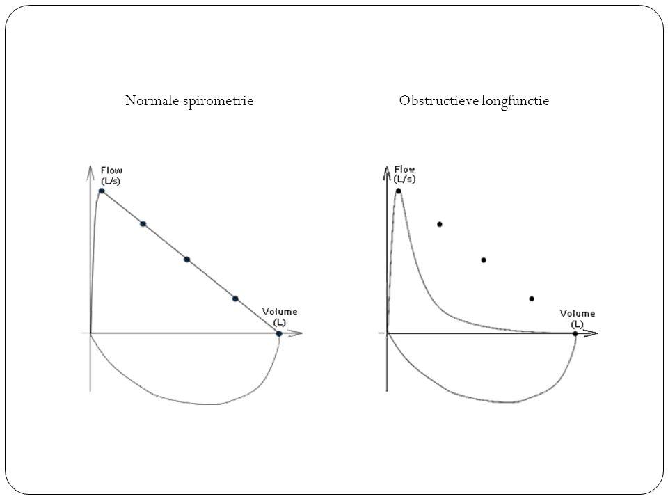 Normale spirometrieObstructieve longfunctie