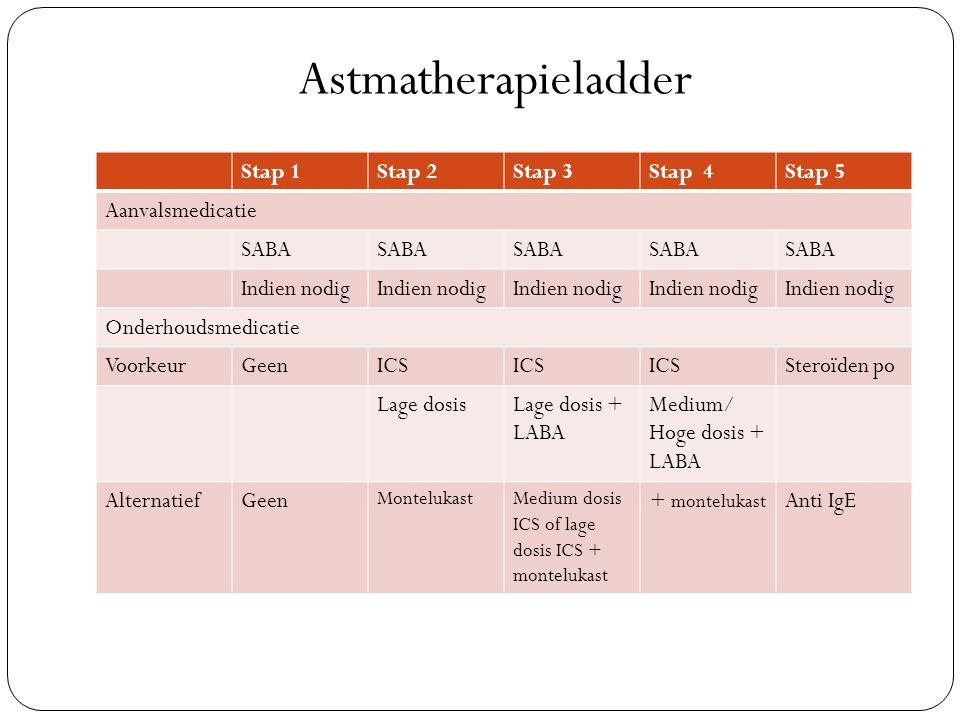 Stap 1Stap 2Stap 3Stap 4Stap 5 Aanvalsmedicatie SABA Indien nodig Onderhoudsmedicatie VoorkeurGeenICS Steroïden po Lage dosisLage dosis + LABA Medium/