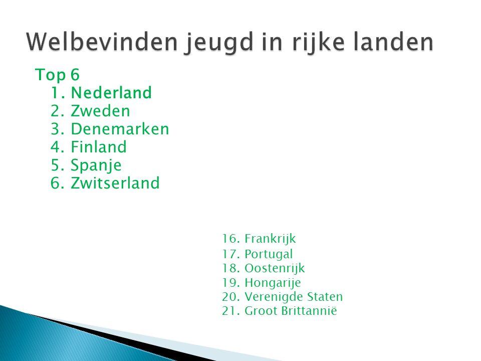 Top 6 1. Nederland 2. Zweden 3. Denemarken 4. Finland 5. Spanje 6. Zwitserland 16. Frankrijk 17. Portugal 18. Oostenrijk 19. Hongarije 20. Verenigde S