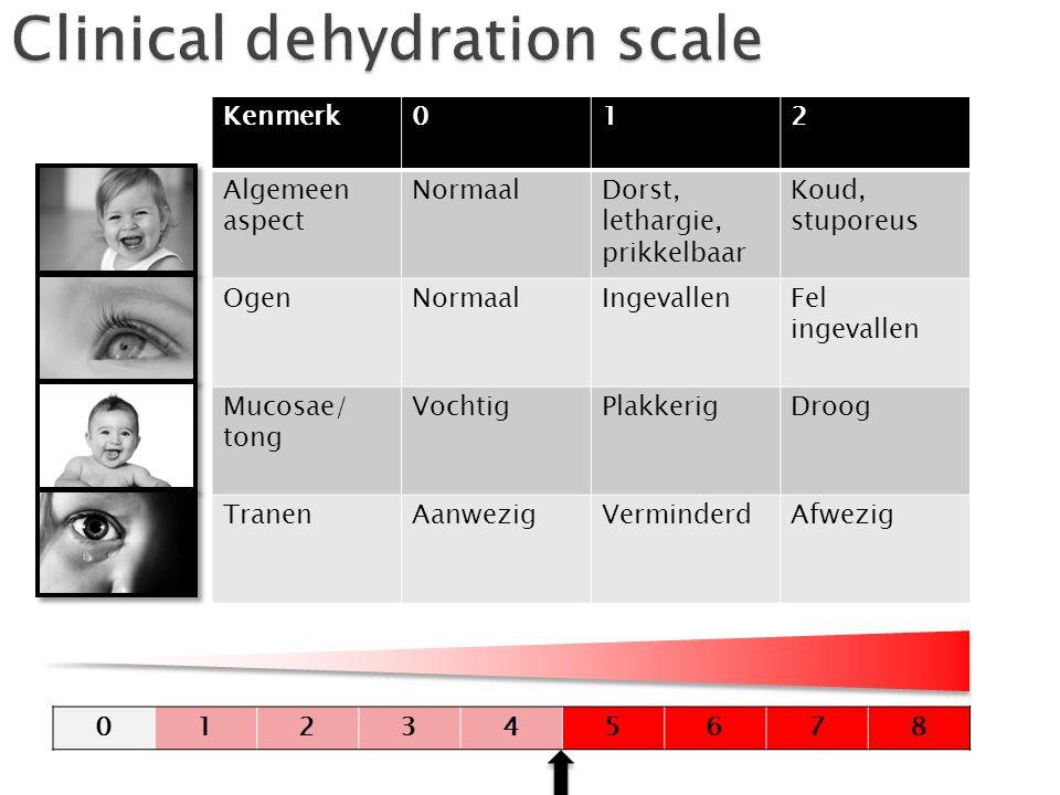 Kenmerk012 Algemeen aspect NormaalDorst, lethargie, prikkelbaar Koud, stuporeus OgenNormaalIngevallenFel ingevallen Mucosae/ tong VochtigPlakkerigDroo