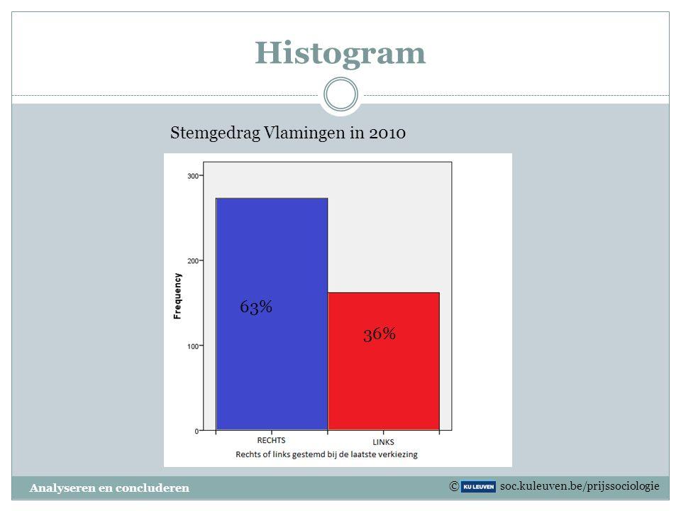 Kruistabel Analyseren en concluderen Geslaagd JaNee GeslachtJongen50.2%49.8%100% Meisje46.3%53.6%100% © soc.kuleuven.be/prijssociologie