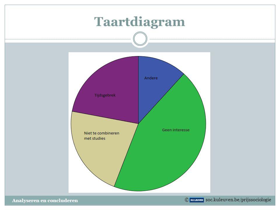 Histogram Analyseren en concluderen 63% 36% © soc.kuleuven.be/prijssociologie Stemgedrag Vlamingen in 2010