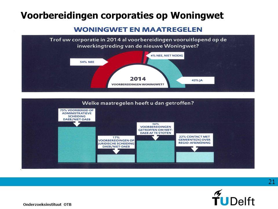 21 Onderzoeksinstituut OTB Voorbereidingen corporaties op Woningwet