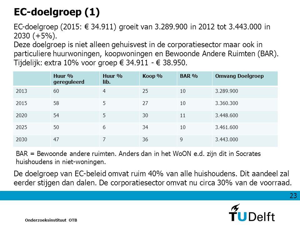23 Onderzoeksinstituut OTB EC-doelgroep (1) EC-doelgroep (2015: € 34.911) groeit van 3.289.900 in 2012 tot 3.443.000 in 2030 (+5%).