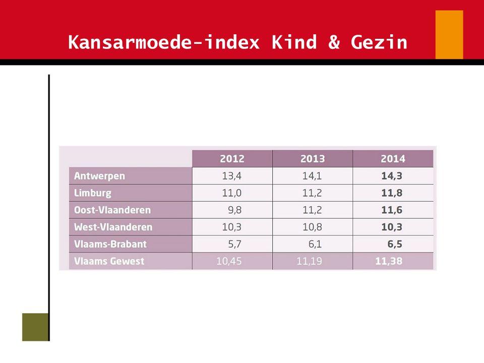 Kansarmoede-index Kind & Gezin