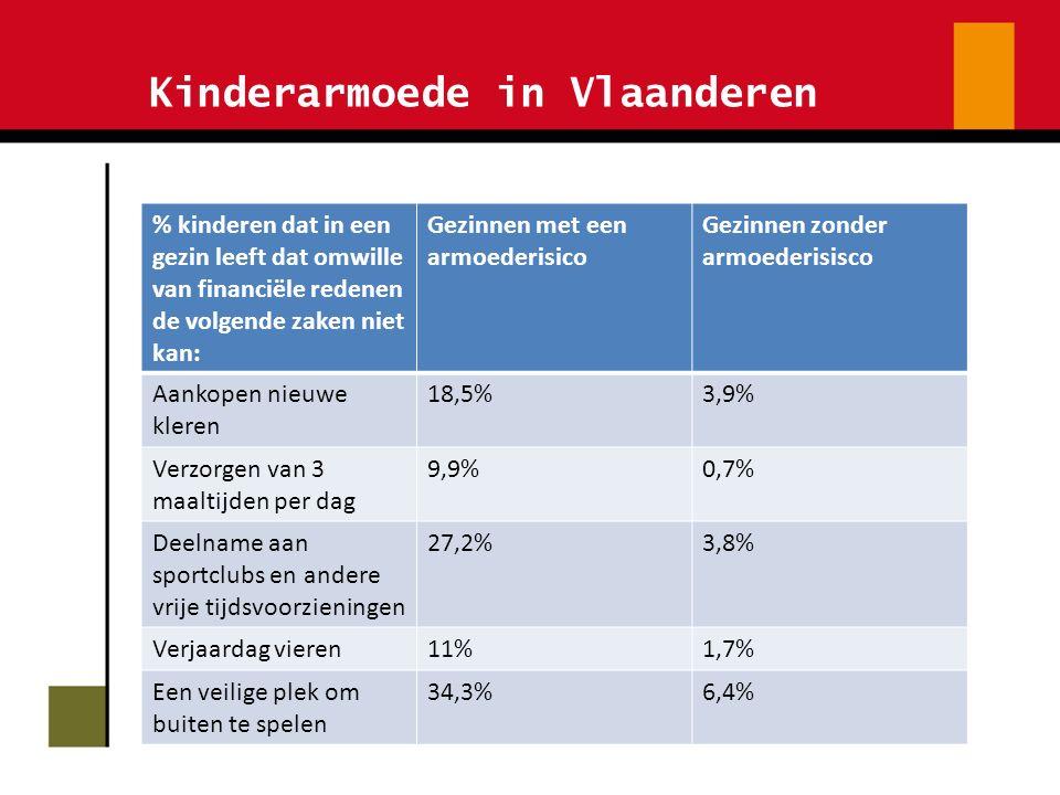 Kinderarmoede in Vlaanderen % kinderen dat in een gezin leeft dat omwille van financiële redenen de volgende zaken niet kan: Gezinnen met een armoederisico Gezinnen zonder armoederisisco Aankopen nieuwe kleren 18,5%3,9% Verzorgen van 3 maaltijden per dag 9,9%0,7% Deelname aan sportclubs en andere vrije tijdsvoorzieningen 27,2%3,8% Verjaardag vieren11%1,7% Een veilige plek om buiten te spelen 34,3%6,4%