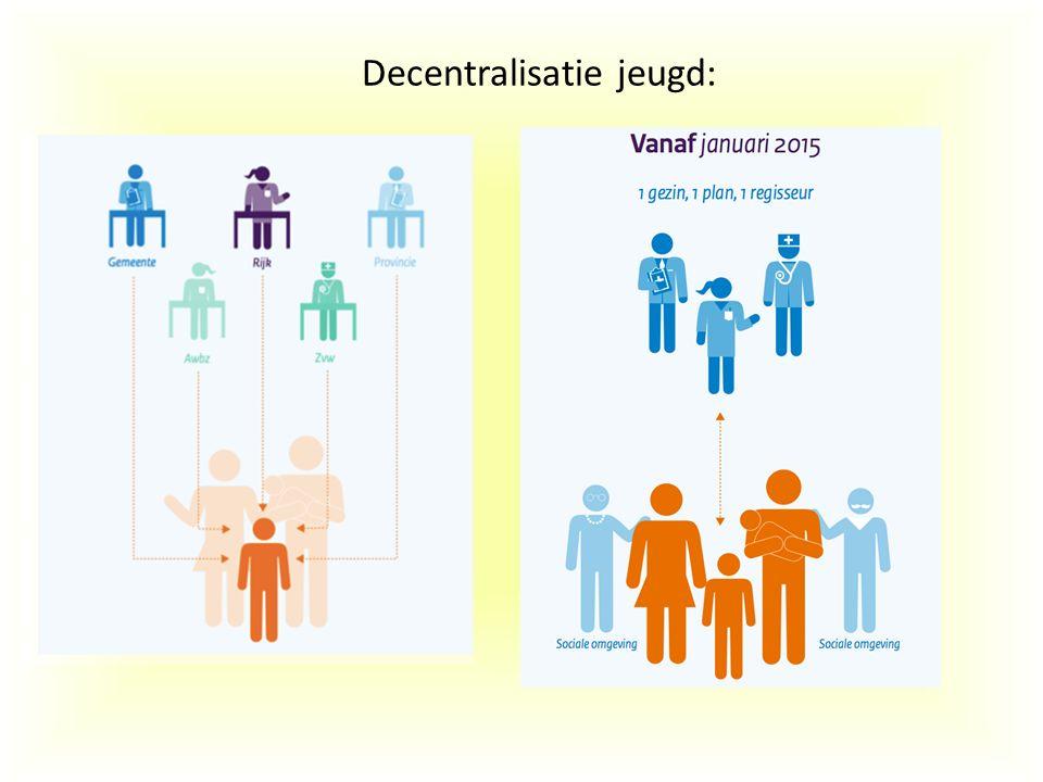 Decentralisatie jeugd: