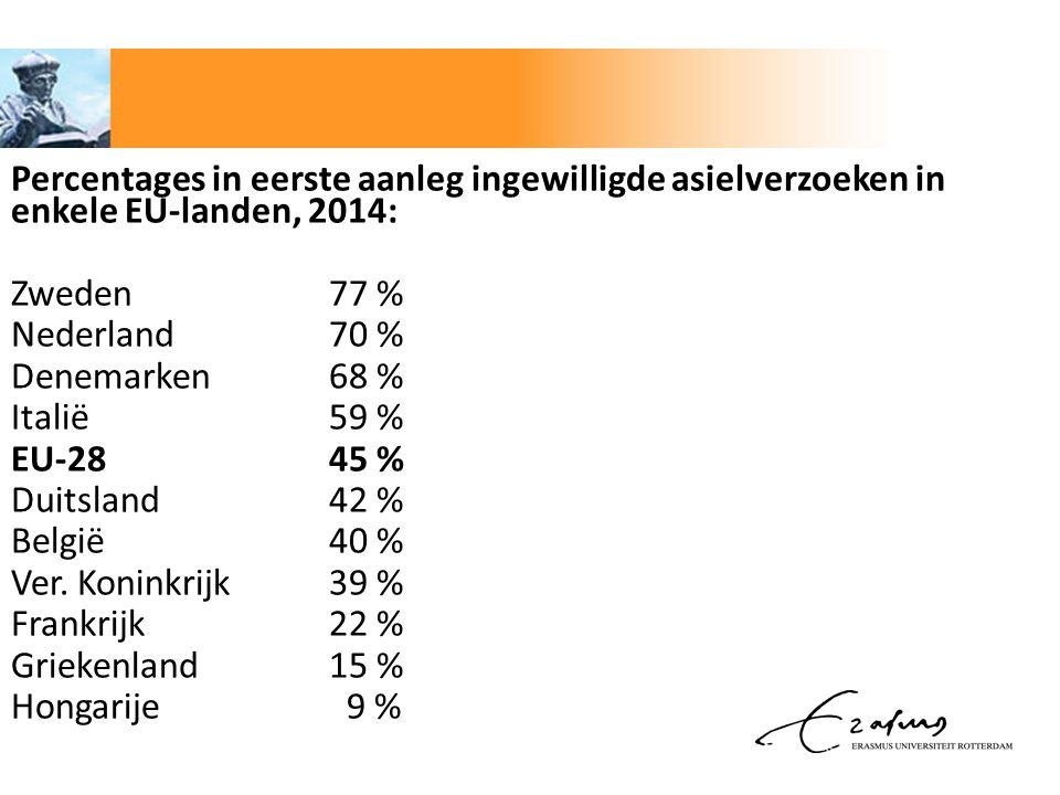 Percentages in eerste aanleg ingewilligde asielverzoeken in enkele EU-landen, 2014: Zweden77 % Nederland70 % Denemarken68 % Italië 59 % EU-2845 % Duit