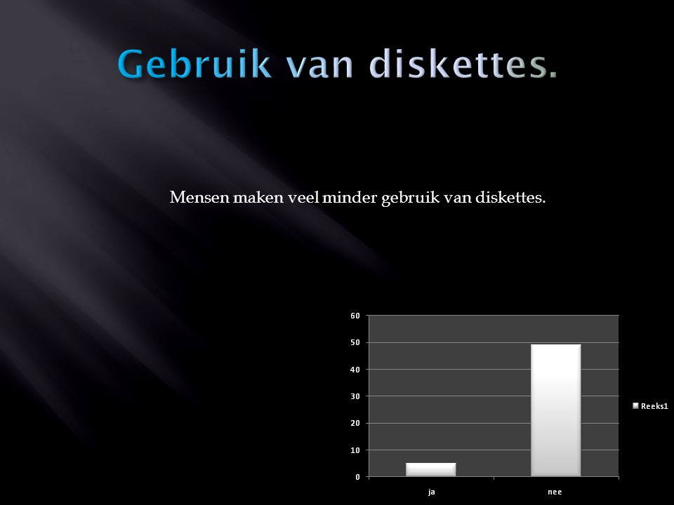 Mensen maken veel minder gebruik van diskettes.