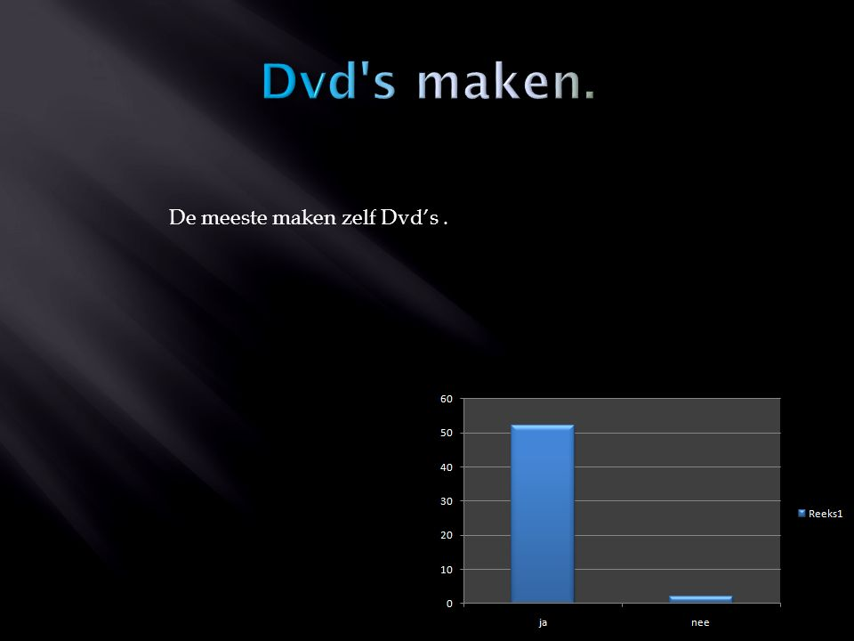 De meeste maken zelf Dvd's.