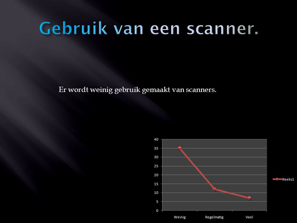 Er wordt weinig gebruik gemaakt van scanners.