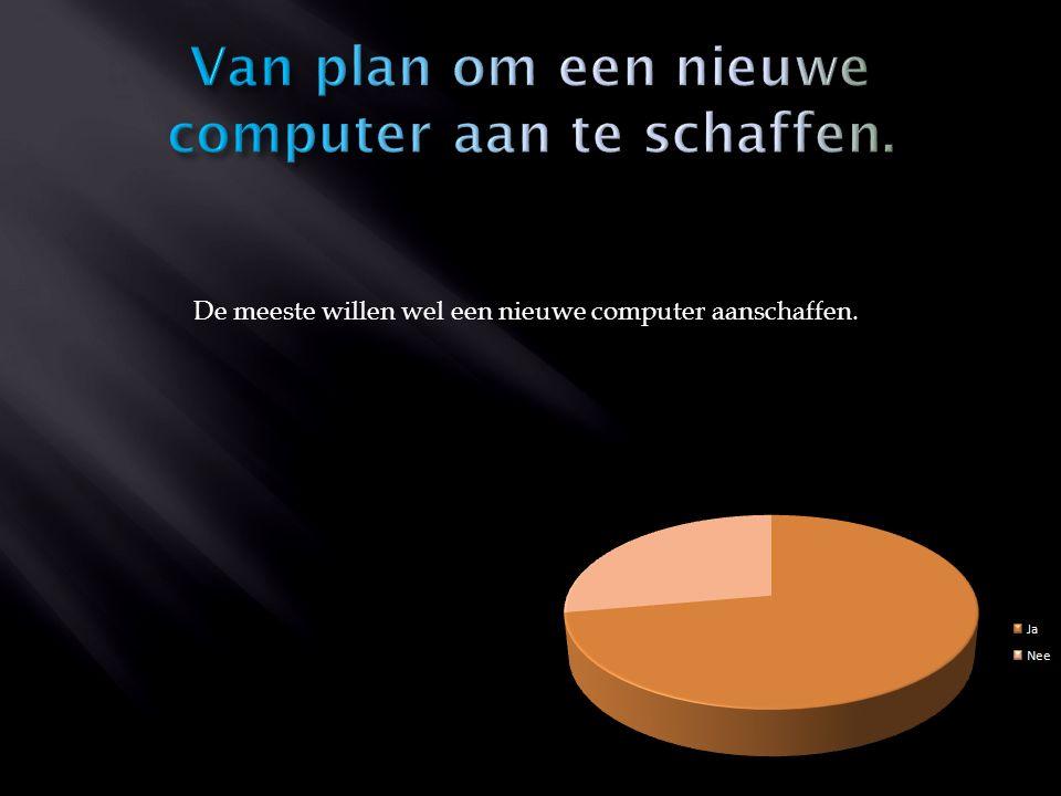 De meeste willen wel een nieuwe computer aanschaffen.