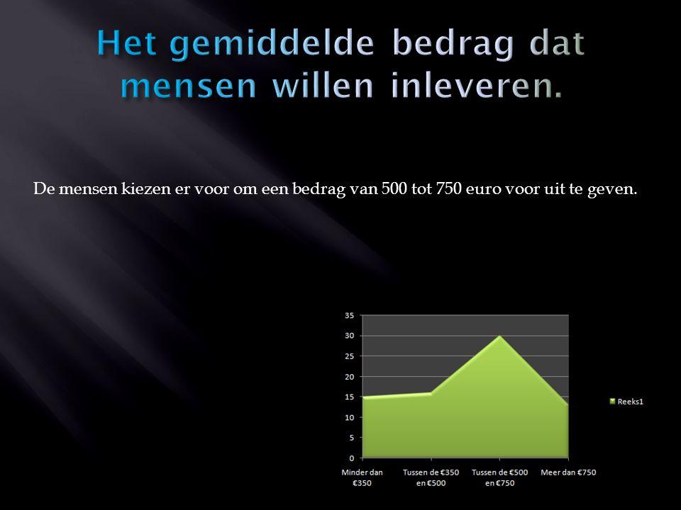 De mensen kiezen er voor om een bedrag van 500 tot 750 euro voor uit te geven.