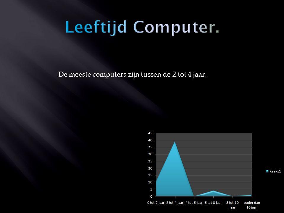 De meeste computers zijn tussen de 2 tot 4 jaar.