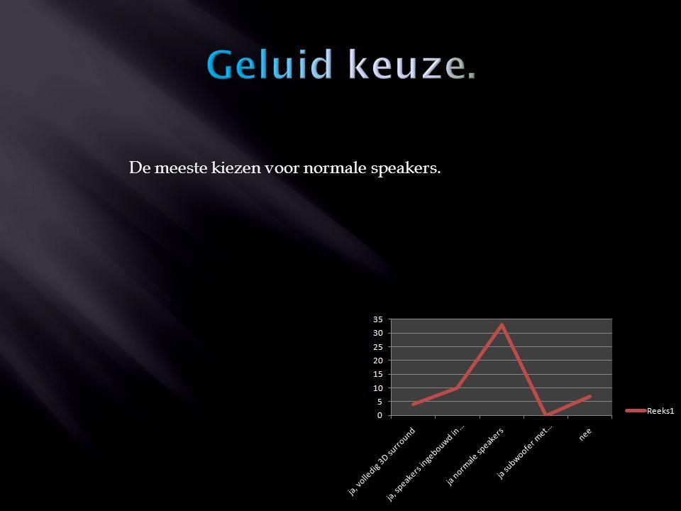 De meeste kiezen voor normale speakers.