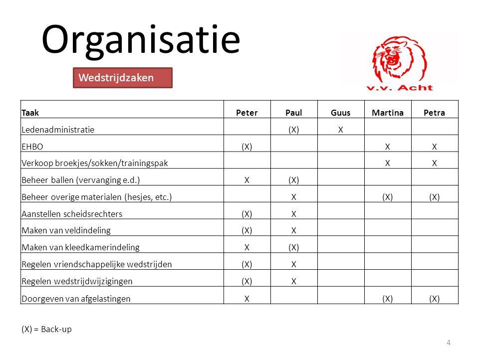 Organisatie TaakPeterPaulGuusMartinaPetra Ledenadministratie (X)X EHBO(X) XX Verkoop broekjes/sokken/trainingspak XX Beheer ballen (vervanging e.d.)X(