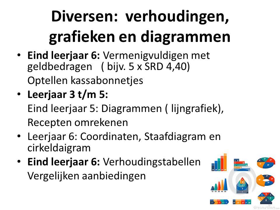 Diversen: verhoudingen, grafieken en diagrammen Eind leerjaar 6: Vermenigvuldigen met geldbedragen ( bijv. 5 x SRD 4,40) Optellen kassabonnetjes Leerj