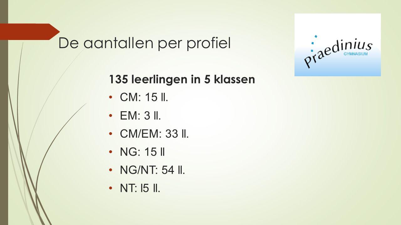 De aantallen per profiel 135 leerlingen in 5 klassen CM: 15 ll.