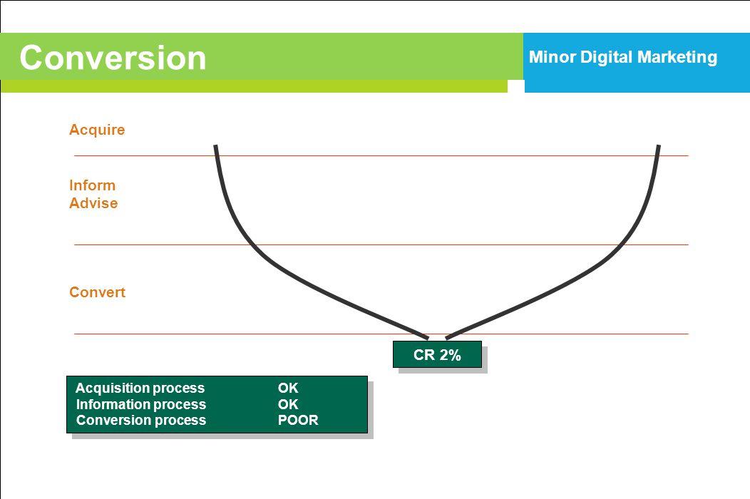 Acquire Inform Advise Convert CR 2% Acquisition processOK Information processOK Conversion processPOOR Acquisition processOK Information processOK Con