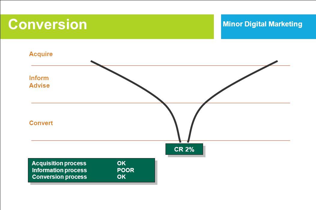 Acquire Inform Advise Convert CR 2% Acquisition processOK Information processPOOR Conversion processOK Acquisition processOK Information processPOOR C