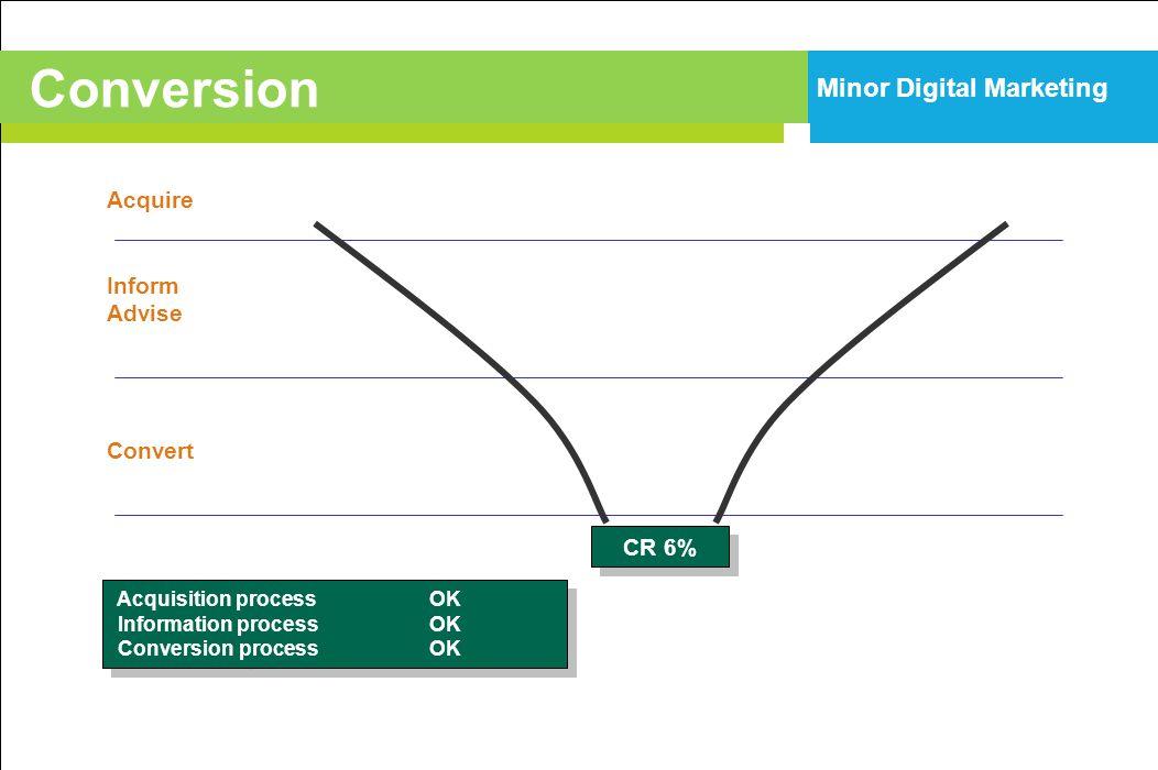 Acquire Inform Advise Convert CR 6% Acquisition processOK Information processOK Conversion processOK Acquisition processOK Information processOK Conve