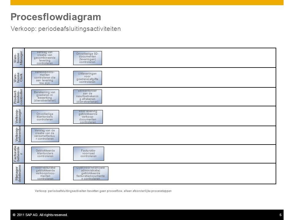 ©2011 SAP AG. All rights reserved.5 Procesflowdiagram Verkoop: periodeafsluitingsactiviteiten Verkoop- beheerder Ware- house Clerk Manager debiteuren