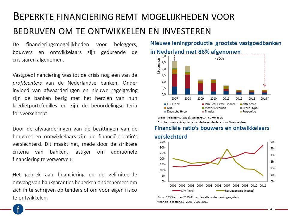 B EPERKTE FINANCIERING REMT MOGELIJKHEDEN VOOR BEDRIJVEN OM TE ONTWIKKELEN EN INVESTEREN Nieuwe leningproductie grootste vastgoedbanken in Nederland m