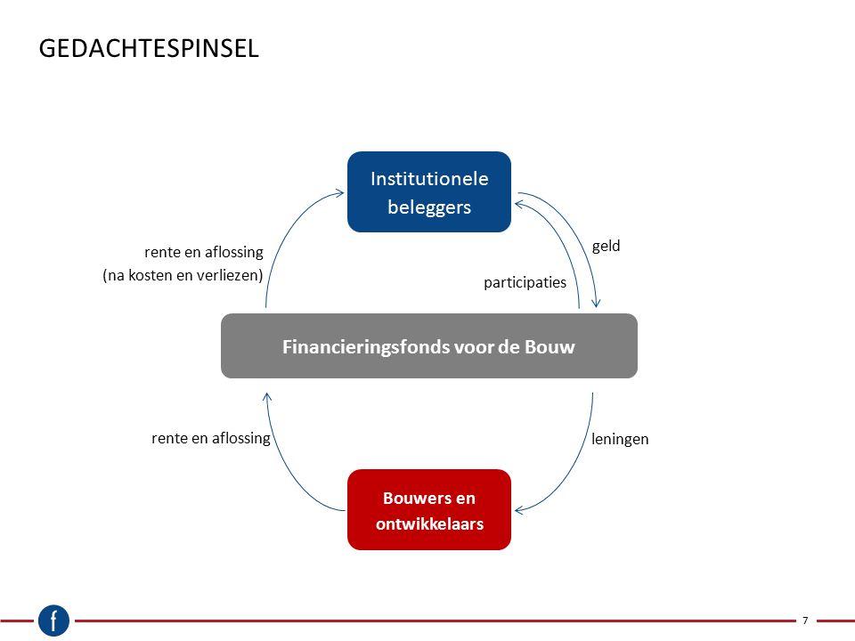 E EN FINANCIERINGSFONDS VOOR DE BOUW Algemene doelstelling 8 De motieven om een financieringsfonds op te richten voor bouwers en ontwikkelaars zijn onder meer: −Het direct stimuleren van de economische positie van de bij het pensioenfonds aangesloten werkgevers, de baanzekerheid en pensioenopbouw van de werknemers; −Het daarmee samenhangend stimuleren van de Nederlandse bouwsector en rendementen van vastgoedbeleggingen in Nederland, en; −Het behalen van een redelijk rendement op de uitgezette leningen aan bouwers en ontwikkelaars.