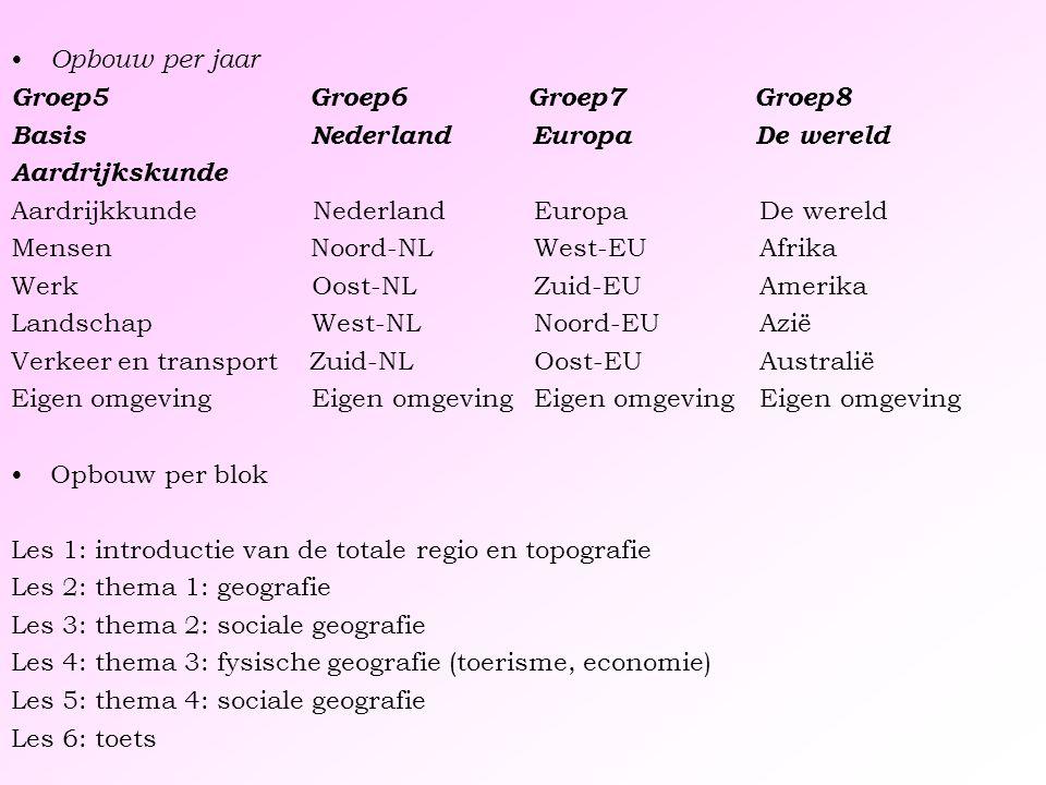 Opbouw per jaar Groep5 Groep6 Groep7 Groep8 Basis Nederland Europa De wereld Aardrijkskunde Aardrijkkunde NederlandEuropa De wereld Mensen Noord-NLWes