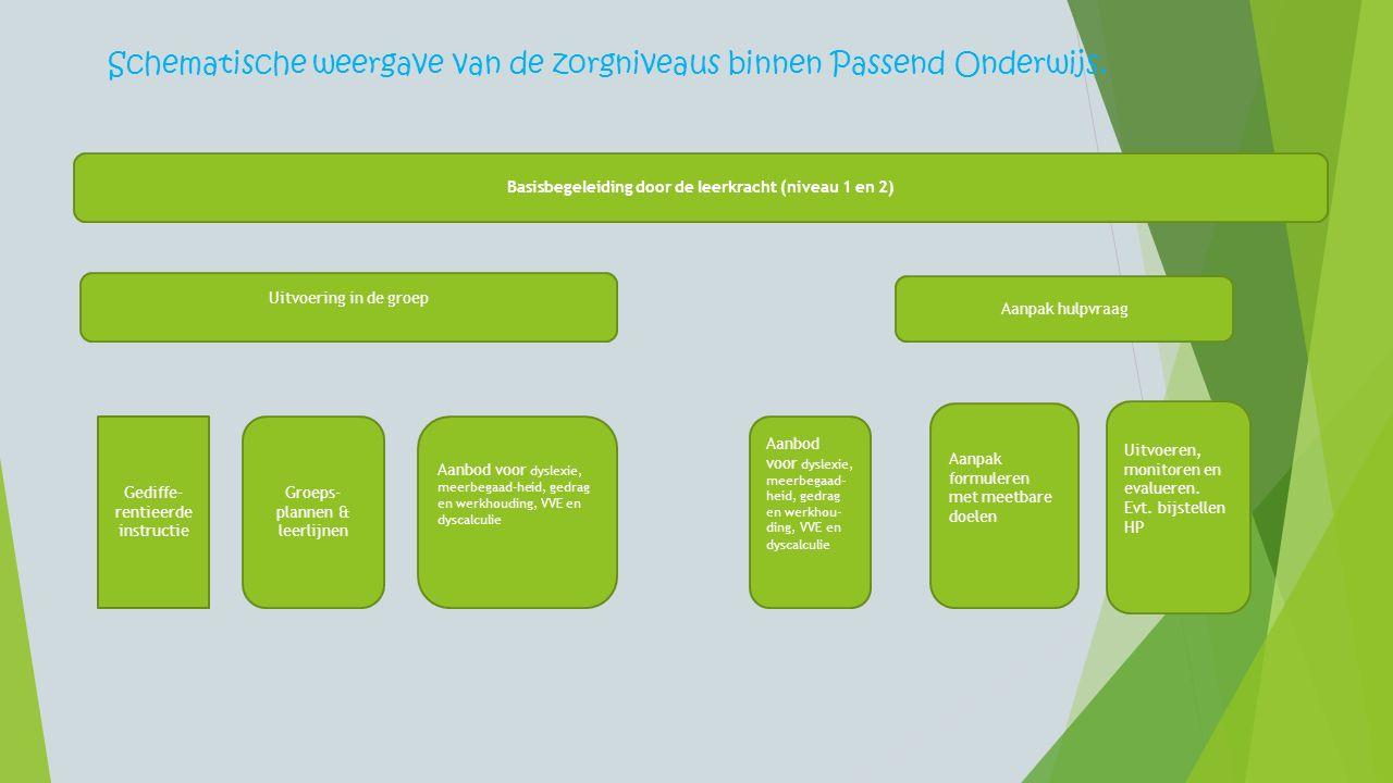 Basisbegeleiding door de leerkracht (niveau 1 en 2) Schematische weergave van de zorgniveaus binnen Passend Onderwijs. Uitvoering in de groep Aanpak h