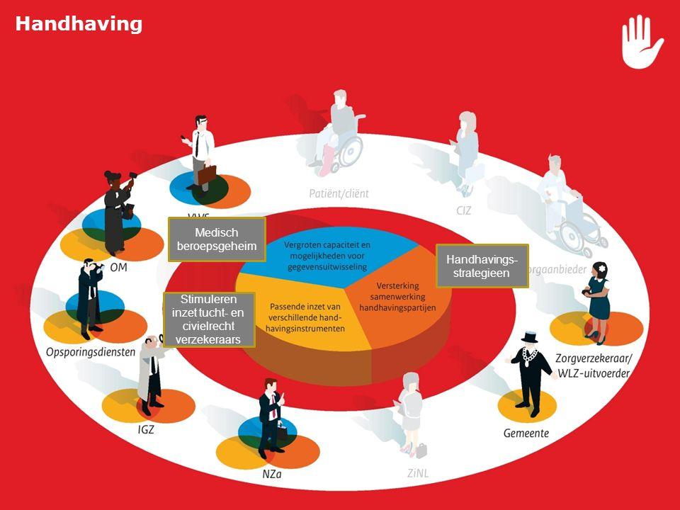 11 Vergroten capaciteit handhaving  Uitbreiding I-SZW en OM Versterken samenwerking handhavingspartijen  Handhavingsstrategieën Passende inzet van v