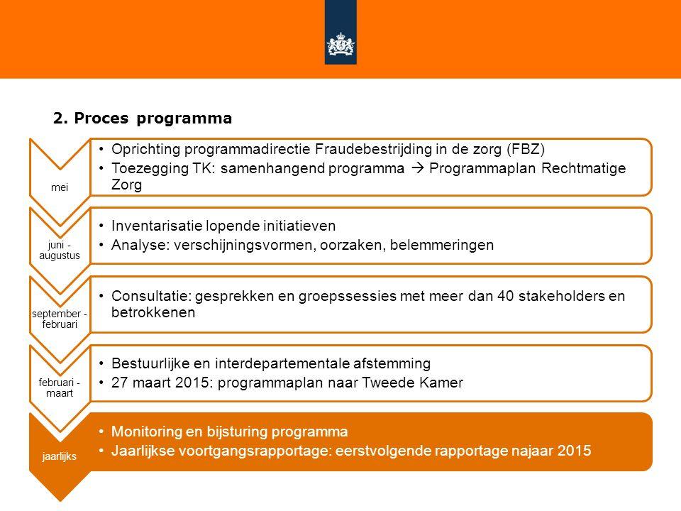 2. Proces programma mei Oprichting programmadirectie Fraudebestrijding in de zorg (FBZ) Toezegging TK: samenhangend programma  Programmaplan Rechtmat