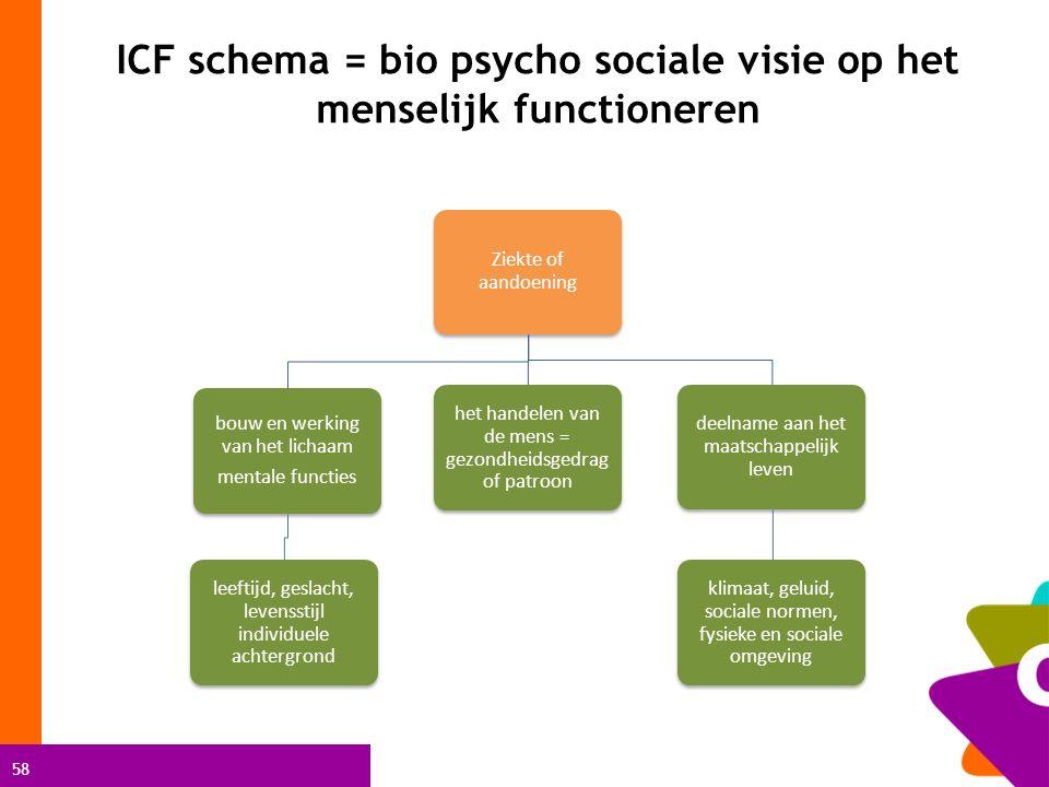 58 ICF schema = bio psycho sociale visie op het menselijk functioneren Ziekte of aandoening bouw en werking van het lichaam mentale functies leeftijd,