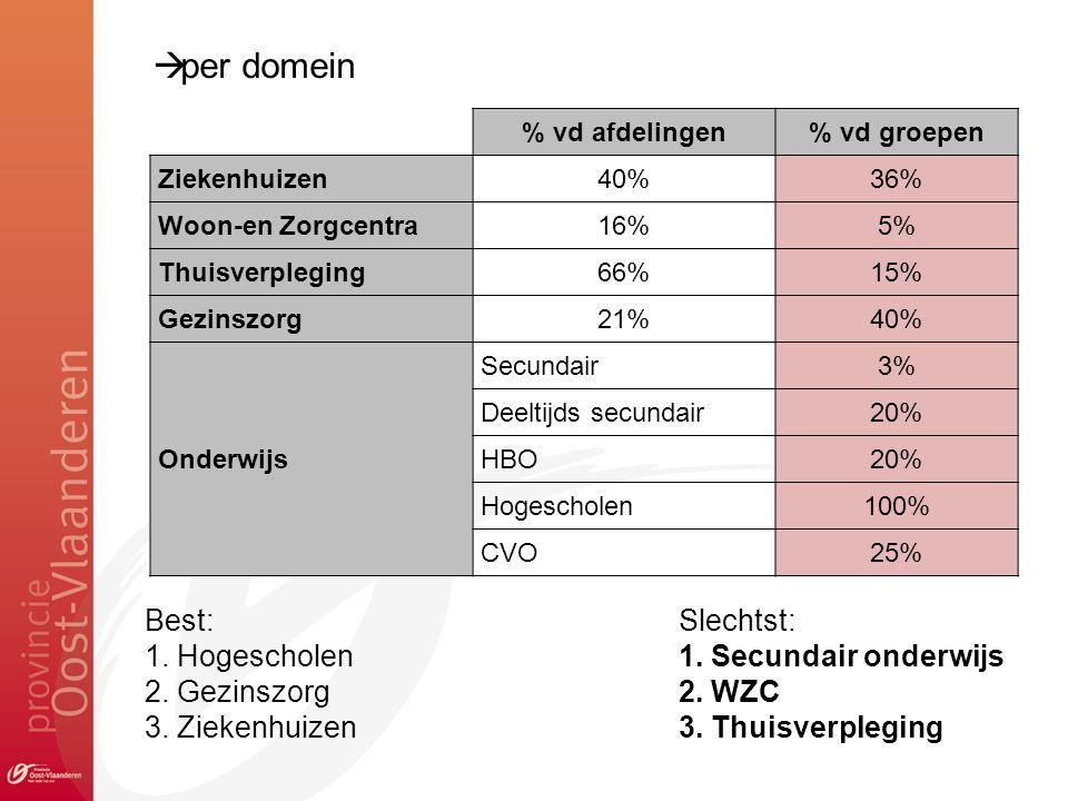 % vd afdelingen% vd groepen Ziekenhuizen40%36% Woon-en Zorgcentra16%5% Thuisverpleging66%15% Gezinszorg21%40% Onderwijs Secundair3% Deeltijds secundair20% HBO20% Hogescholen100% CVO25% Best:Slechtst: 1.
