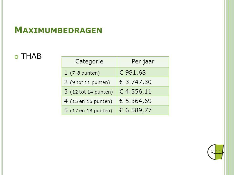 M AXIMUMBEDRAGEN THAB CategoriePer jaar 1 (7-8 punten) € 981,68 2 (9 tot 11 punten) € 3.747,30 3 (12 tot 14 punten) € 4.556,11 4 (15 en 16 punten) € 5