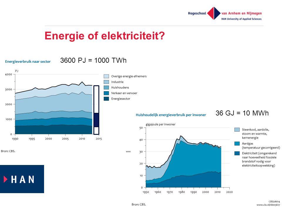 Energie of elektriciteit 36 GJ = 10 MWh 3600 PJ = 1000 TWh