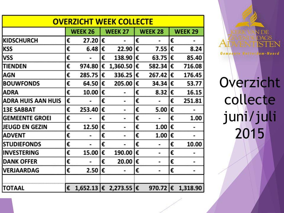 Overzicht collecte juni/juli 2015
