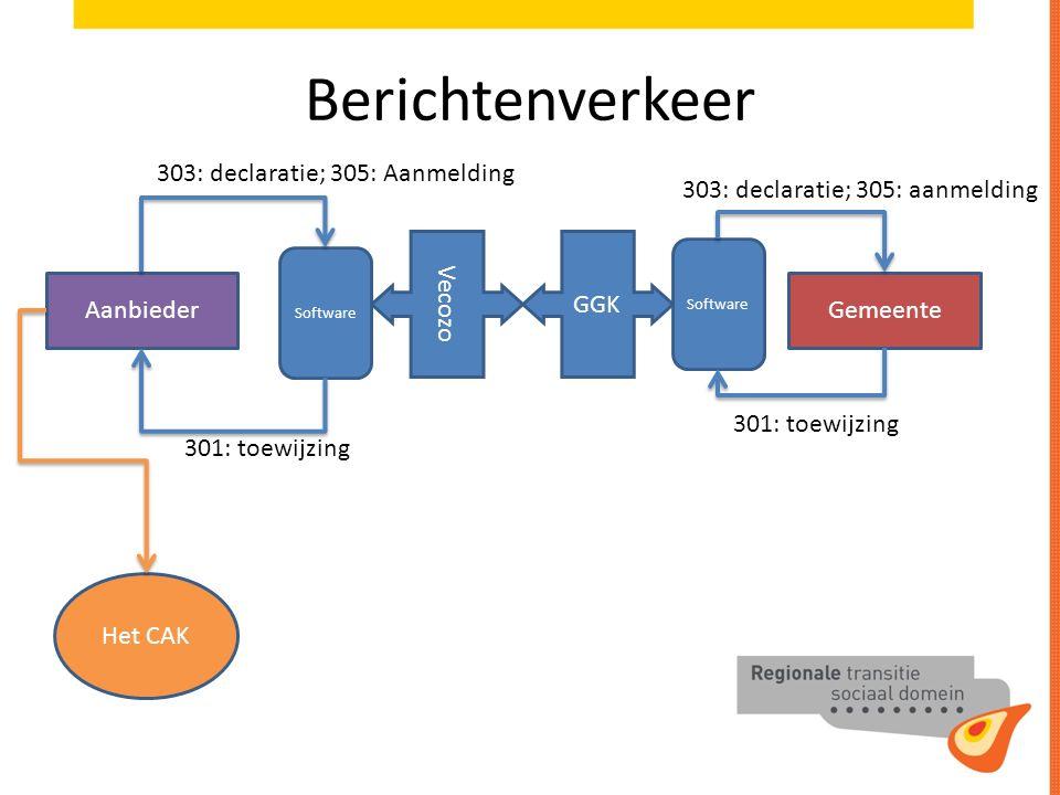 Berichtenverkeer AanbiederGemeente Vecozo GGK Software Het CAK 301: toewijzing 303: declaratie; 305: Aanmelding 303: declaratie; 305: aanmelding