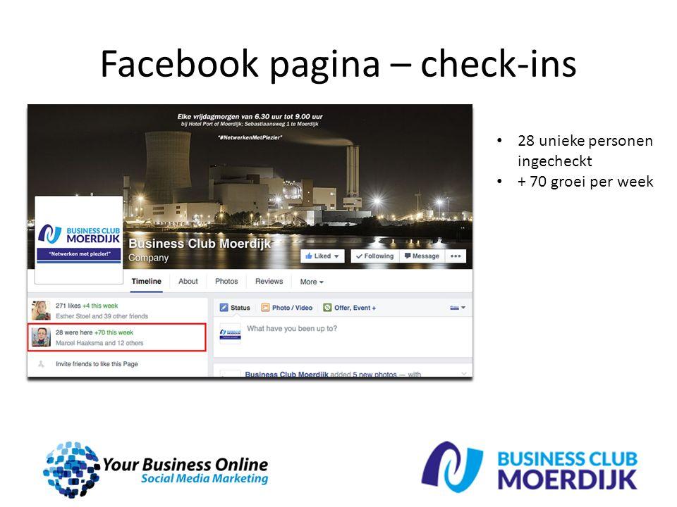 Facebook pagina – check-ins 28 unieke personen ingecheckt + 70 groei per week