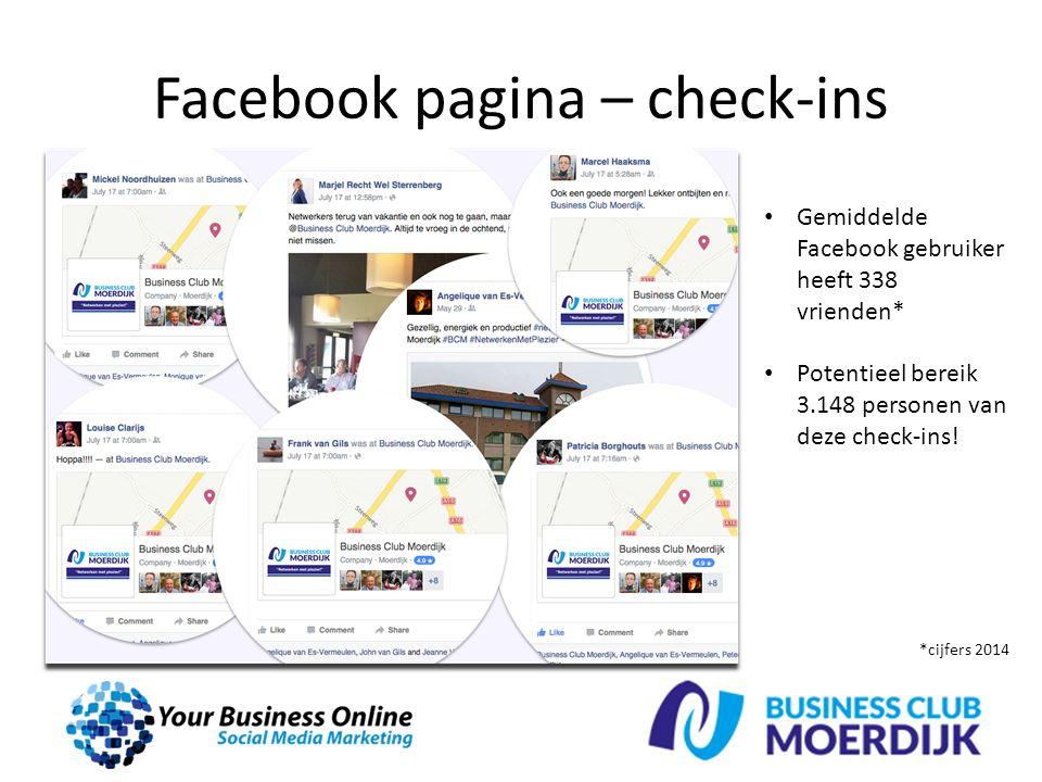 Facebook pagina – check-ins Gemiddelde Facebook gebruiker heeft 338 vrienden* Potentieel bereik 3.148 personen van deze check-ins.