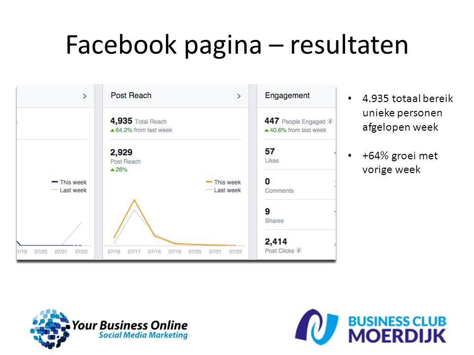 Facebook pagina – resultaten 4.935 totaal bereik unieke personen afgelopen week +64% groei met vorige week