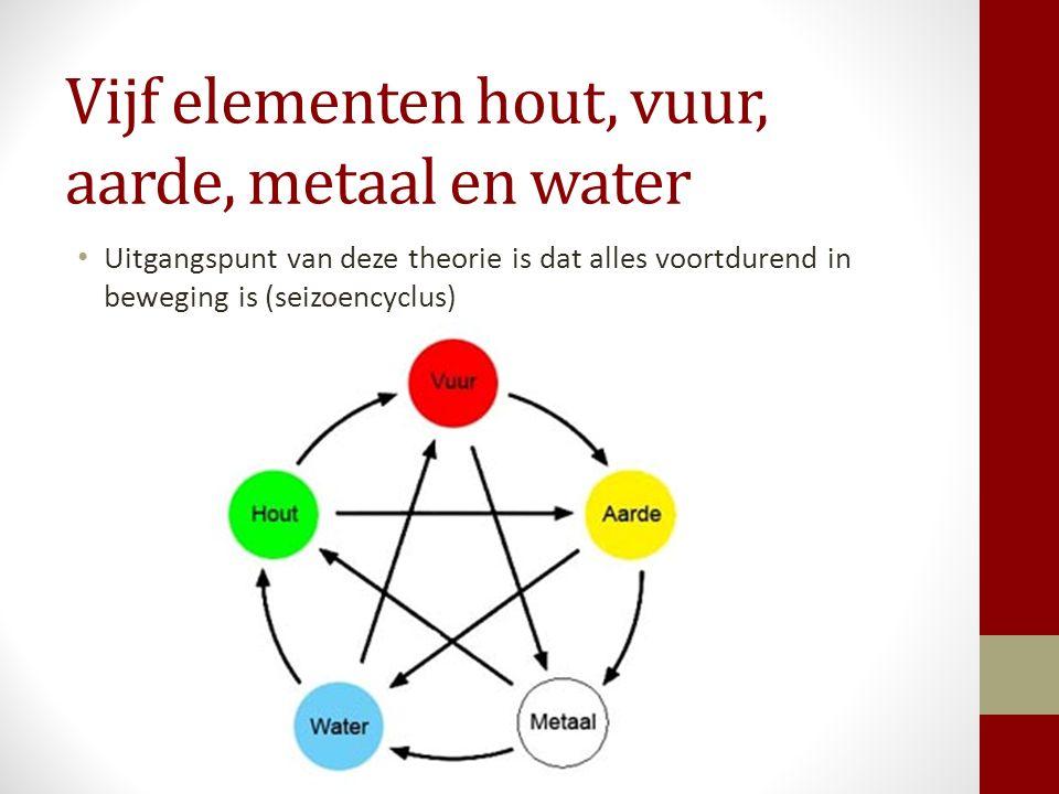 Vijf elementen hout, vuur, aarde, metaal en water Uitgangspunt van deze theorie is dat alles voortdurend in beweging is (seizoencyclus)