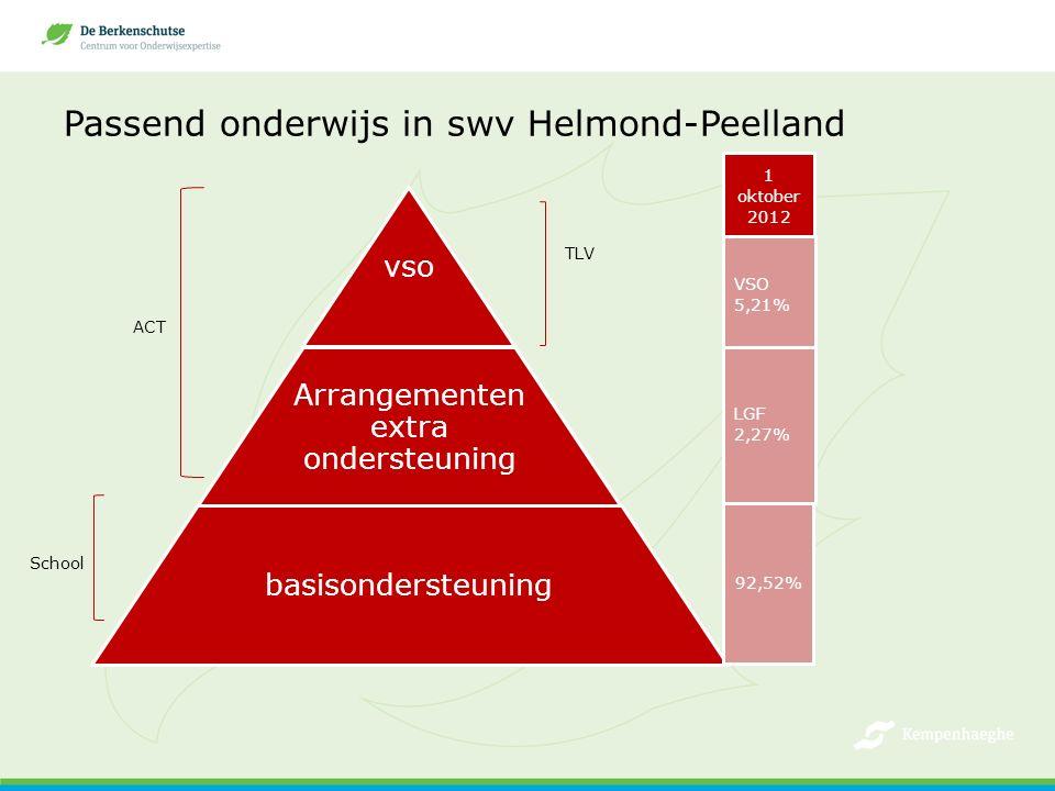 Passend onderwijs in swv Helmond-Peelland vso Arrangementen extra ondersteuning basisondersteuning TLV ACT School 1 oktober 2012 VSO 5,21% LGF 2,27% 92,52%